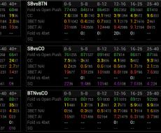 Preflop vs PFR [3-4max]